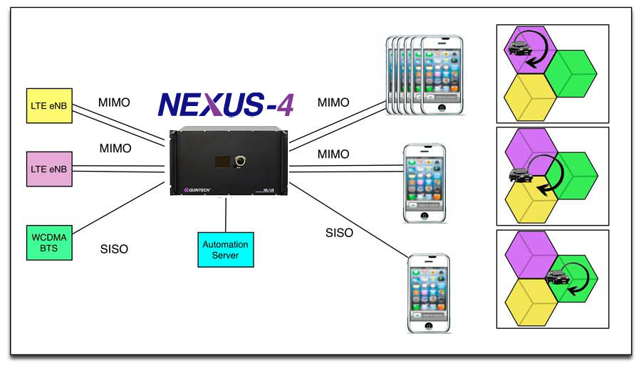 NEXUS 3 MIMO Test Lab Automation using a MAtrix Switch