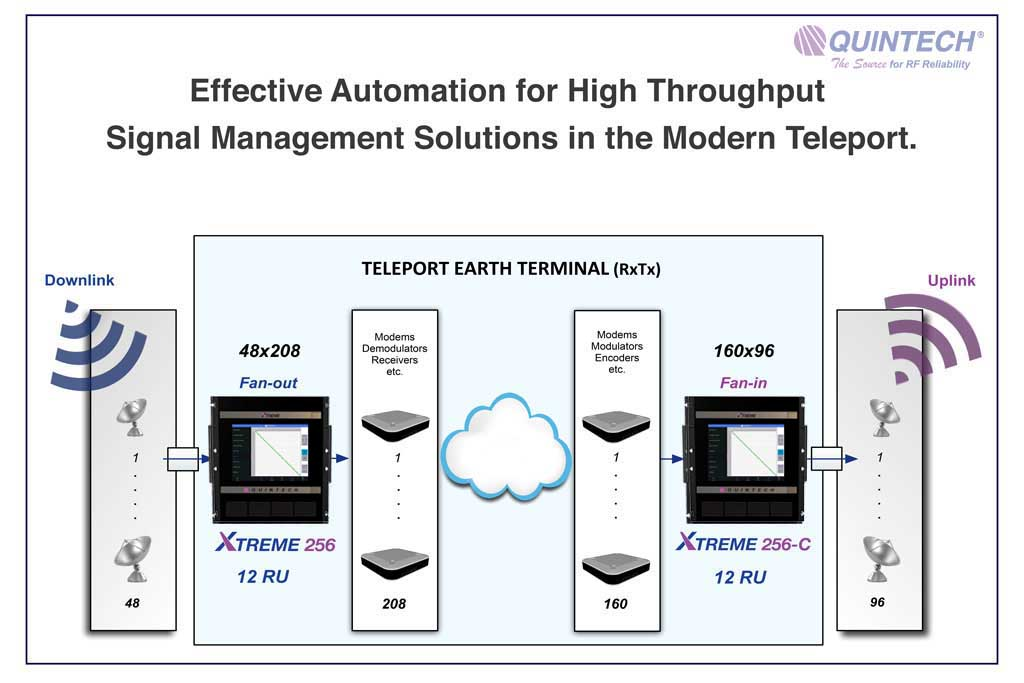 Automation Solutions for Modern Teleport